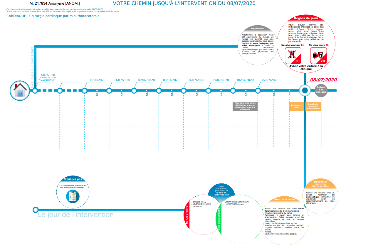 Timeline pré-opératoire Mediboard